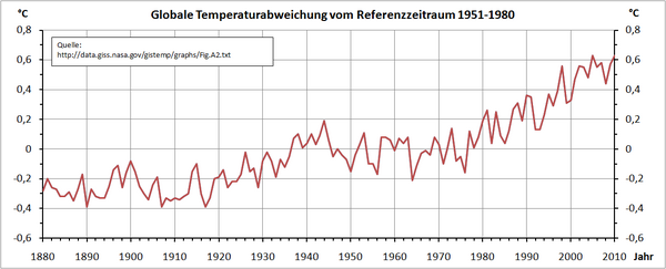 Temperaturen2010.png