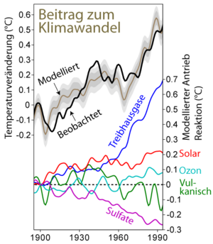 Climate Change Attribution German.png
